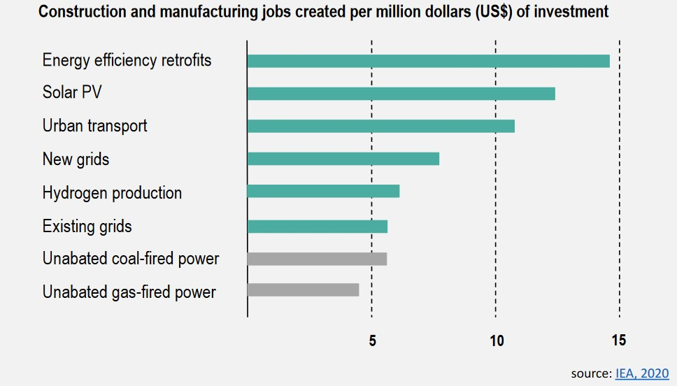 Construction and manufacturing jobs created per illion US dollars investment based on data from the International Energy Agency (2020)
